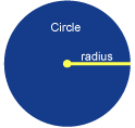 Image: Radius is any line segment from center to its perimeter